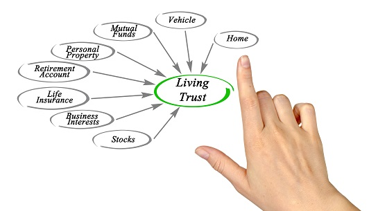Image result for living trust