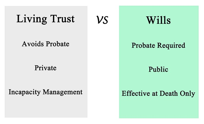Why You Should Care About a Living Trust