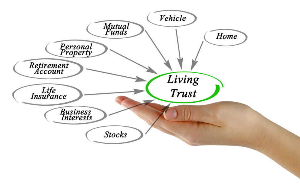 What Do You Transfer To Your Living Trust?